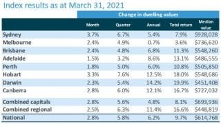 Corelogic March Index